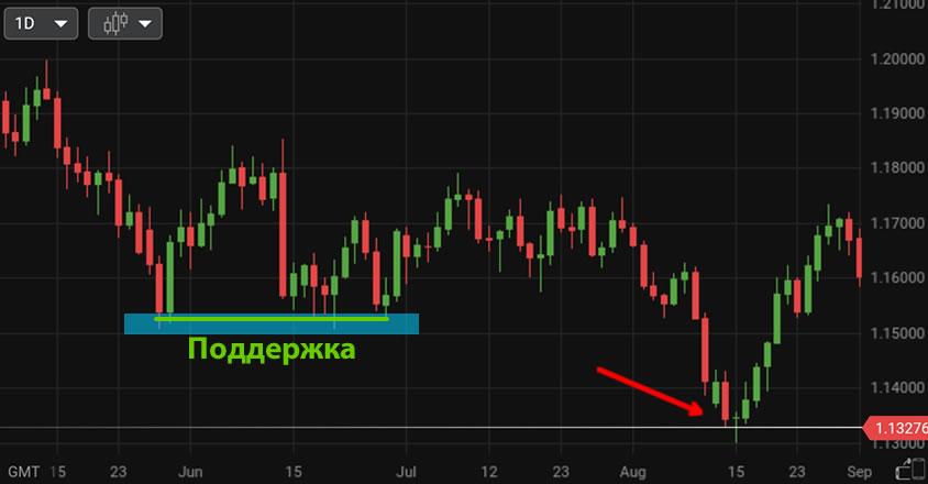 сопротивление и поддержка на рынке форекс
